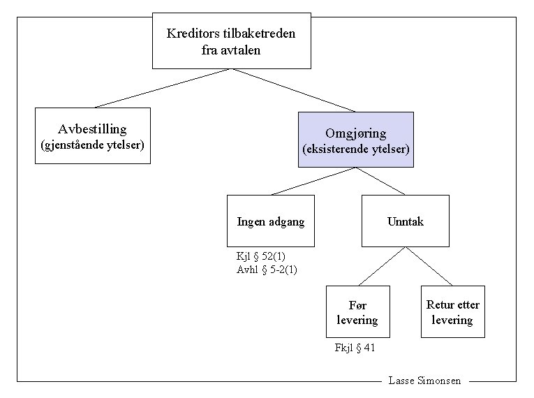 Kreditors tilbaketreden fra avtalen Avbestilling Omgjøring (gjenstående ytelser) (eksisterende ytelser) Ingen adgang Unntak Kjl