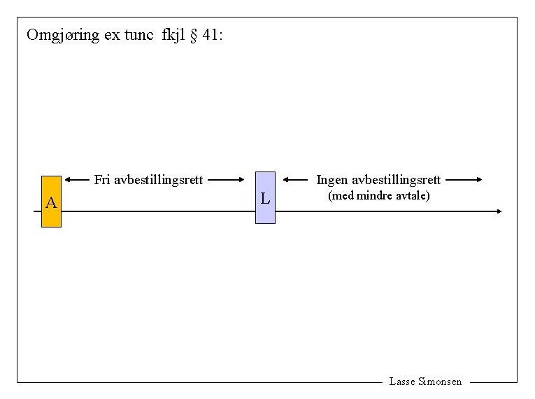 Omgjøring ex tunc fkjl § 41: Ingen avbestillingsrett Fri avbestillingsrett A L (med mindre
