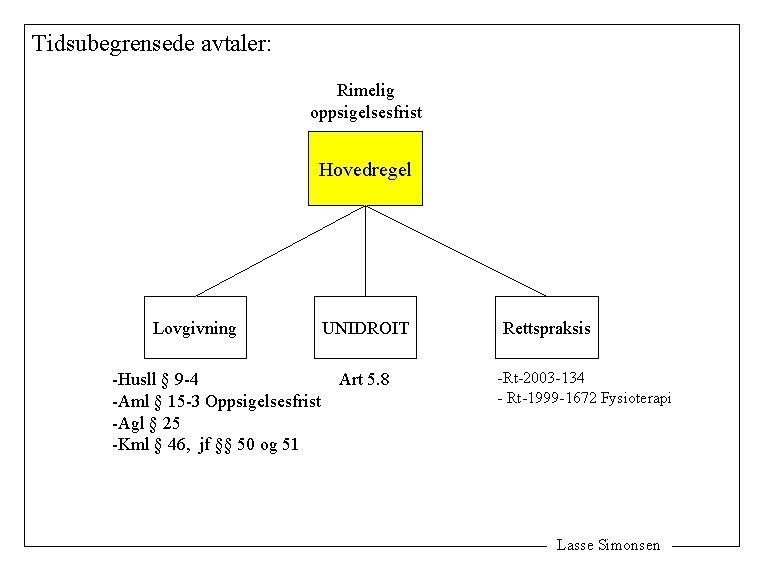 Tidsubegrensede avtaler: Rimelig oppsigelsesfrist Hovedregel Lovgivning UNIDROIT -Husll § 9 -4 Art 5. 8