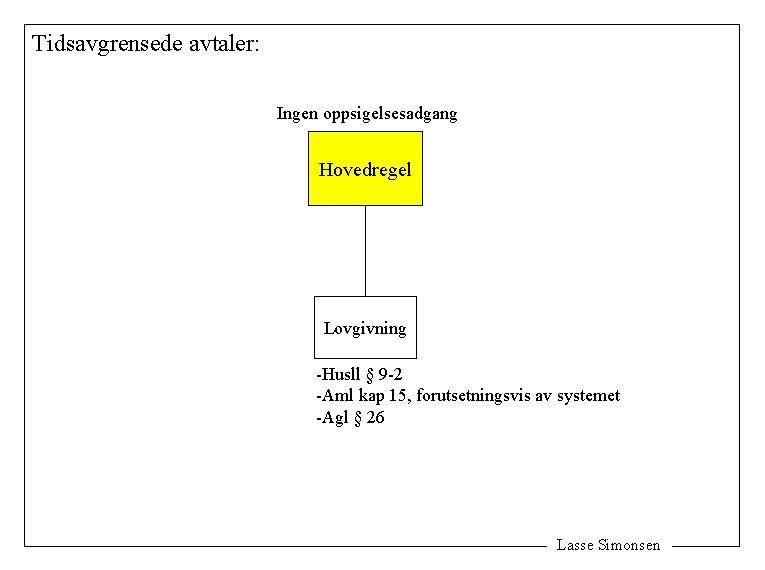 Tidsavgrensede avtaler: Ingen oppsigelsesadgang Hovedregel Lovgivning -Husll § 9 -2 -Aml kap 15, forutsetningsvis