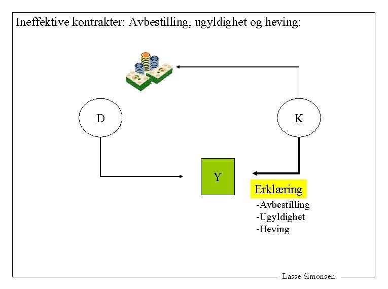 Ineffektive kontrakter: Avbestilling, ugyldighet og heving: D K Y Erklæring -Avbestilling -Ugyldighet -Heving Lasse