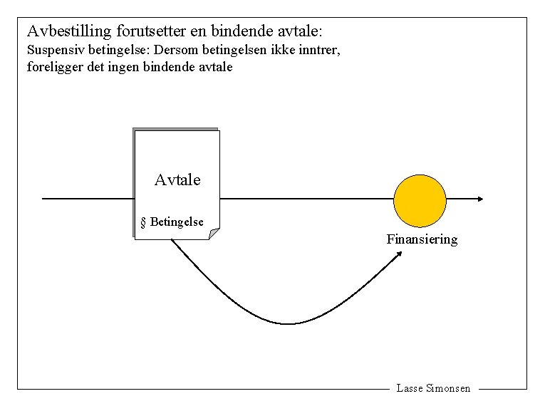 Avbestilling forutsetter en bindende avtale: Suspensiv betingelse: Dersom betingelsen ikke inntrer, foreligger det ingen