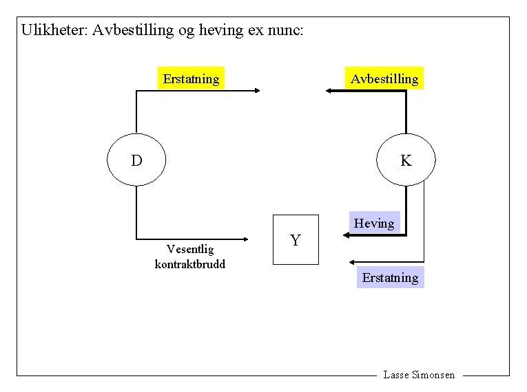 Ulikheter: Avbestilling og heving ex nunc: Erstatning Avbestilling D K Heving Vesentlig kontraktbrudd Y