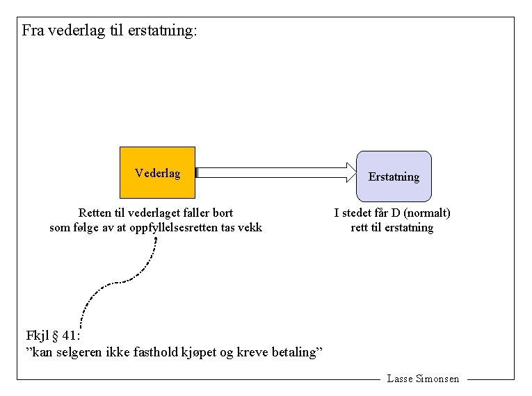 Fra vederlag til erstatning: Vederlag Erstatning Retten til vederlaget faller bort som følge av