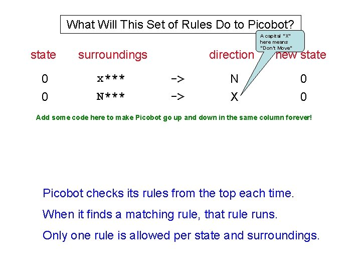 What Will This Set of Rules Do to Picobot? state surroundings 0 0 x***