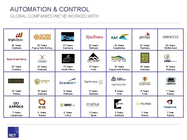 AUTOMATION & CONTROL GLOBAL COMPANIES WE'VE WORKED WITH 36 Years Australia 30 Years Papua