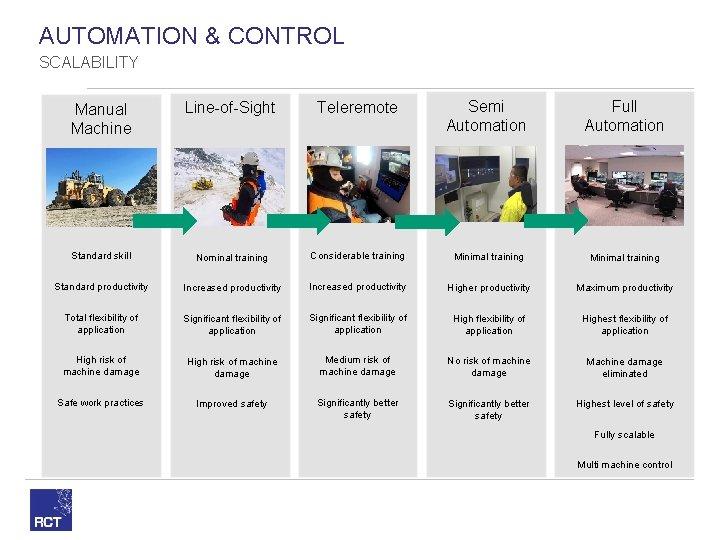 AUTOMATION & CONTROL SCALABILITY Manual Machine Line-of-Sight Teleremote Semi Automation Full Automation Standard skill