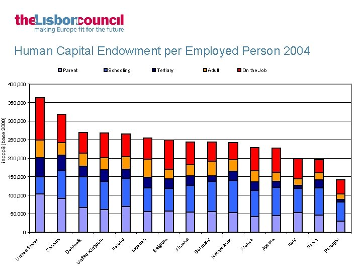 Human Capital Endowment per Employed Person 2004 Parent Schooling Tertiary Adult On the Job