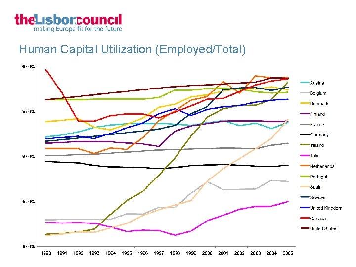Human Capital Utilization (Employed/Total)