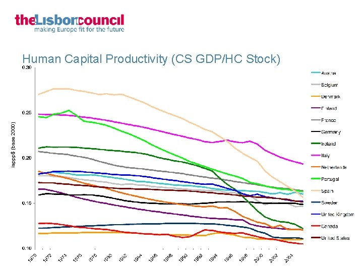 iappp$ (base 2000) Human Capital Productivity (CS GDP/HC Stock)