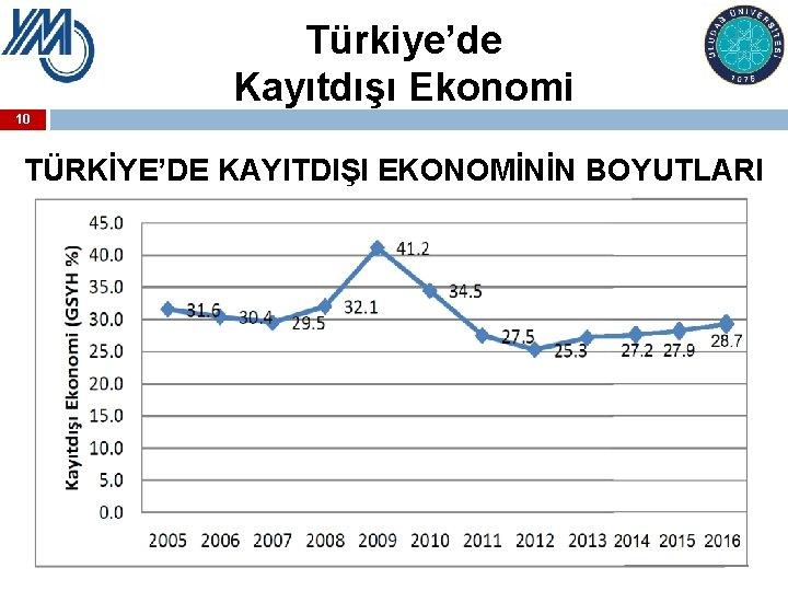 Türkiye'de Kayıtdışı Ekonomi 10 TÜRKİYE'DE KAYITDIŞI EKONOMİNİN BOYUTLARI