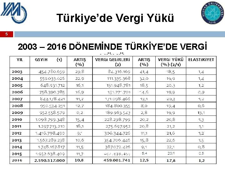 Türkiye'de Vergi Yükü 5 2003 – 2016 DÖNEMİNDE TÜRKİYE'DE VERGİ YÜKÜ