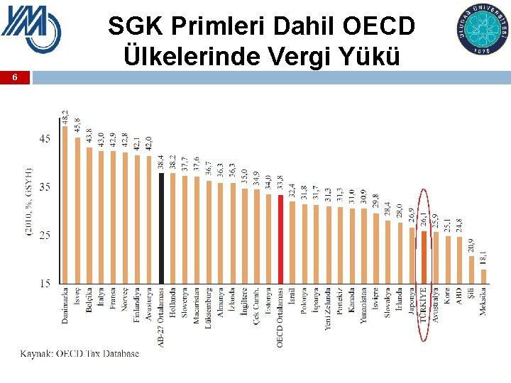 SGK Primleri Dahil OECD Ülkelerinde Vergi Yükü 6