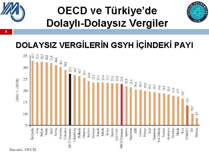 OECD ve Türkiye'de Dolaylı-Dolaysız Vergiler 8 DOLAYSIZ VERGİLERİN GSYH İÇİNDEKİ PAYI