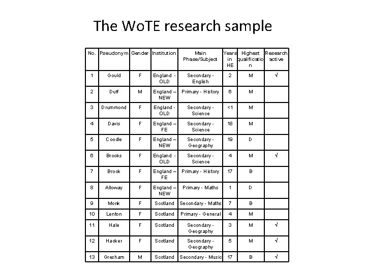 The Wo. TE research sample No. Pseudonym Gender Institution Main Phase/Subject Years Highest Research