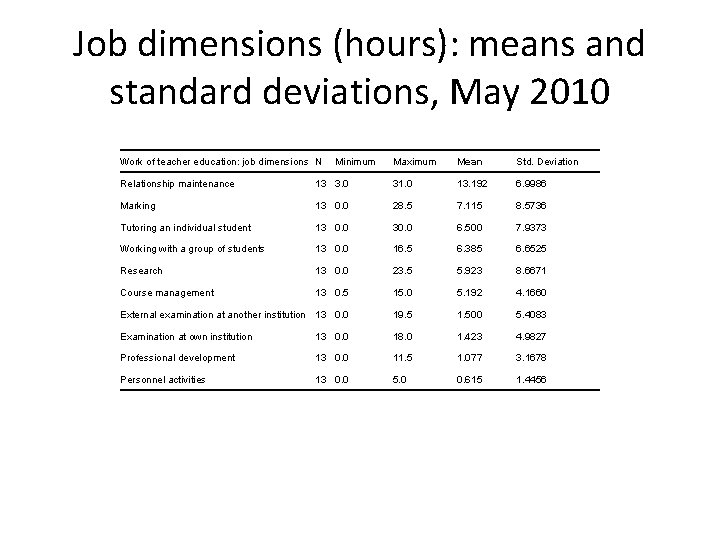 Job dimensions (hours): means and standard deviations, May 2010 Work of teacher education: job