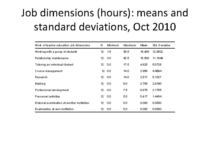 Job dimensions (hours): means and standard deviations, Oct 2010 Work of teacher education: job