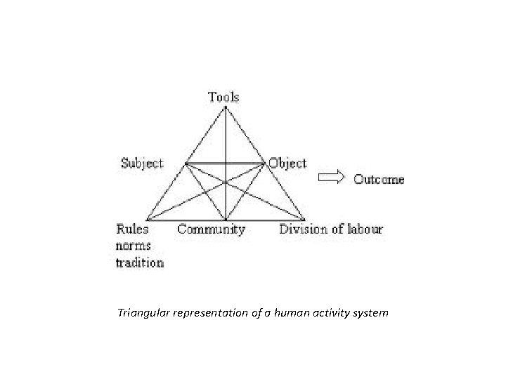 Triangular representation of a human activity system