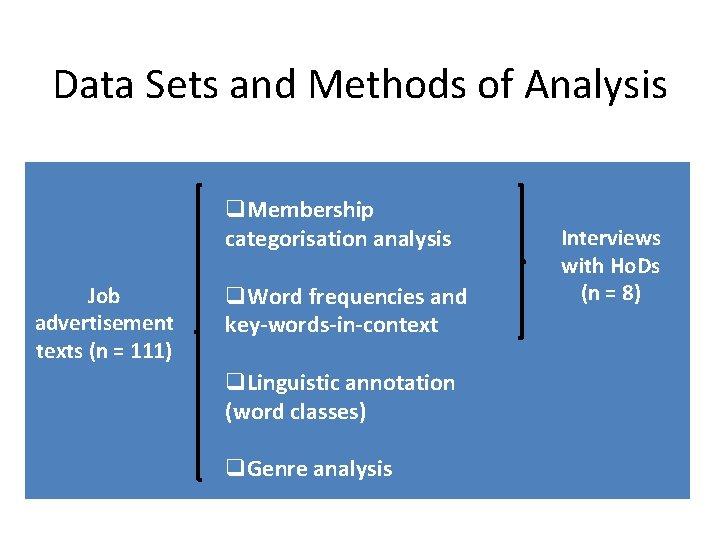 Data Sets and Methods of Analysis q. Membership categorisation analysis Job advertisement texts (n