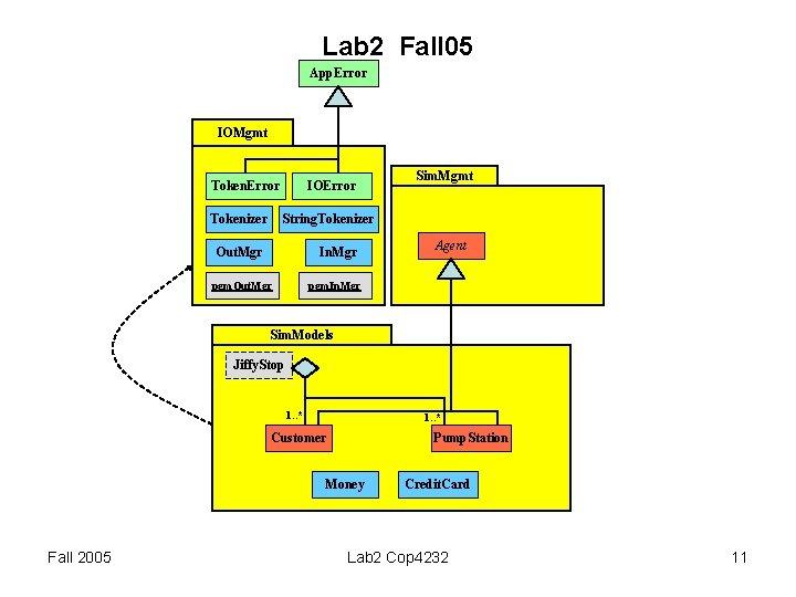 Lab 2 Fall 05 App. Error IOMgmt Token. Error Tokenizer IOError Sim. Mgmt String.