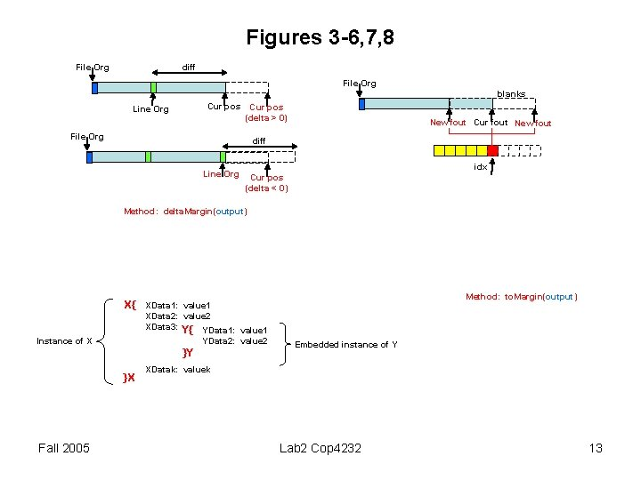 Figures 3 -6, 7, 8 diff File Org blanks Cur pos Line Org Cur