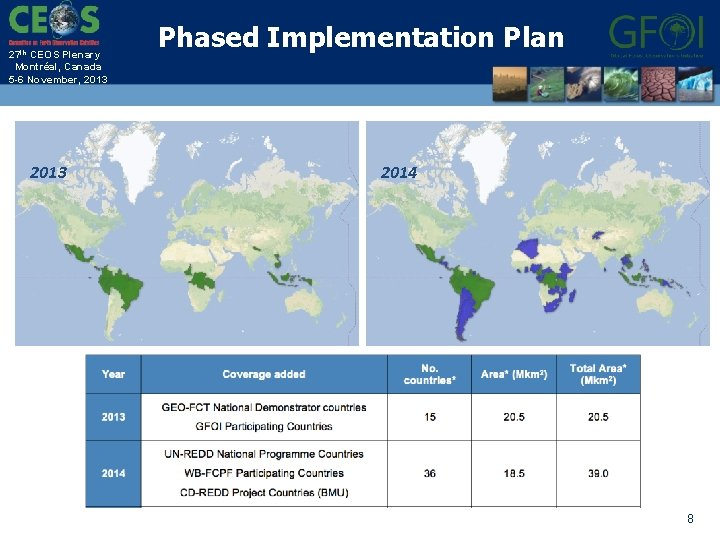 27 th CEOS Plenary Montréal, Canada 5 -6 November, 2013 Phased Implementation Plan 2014