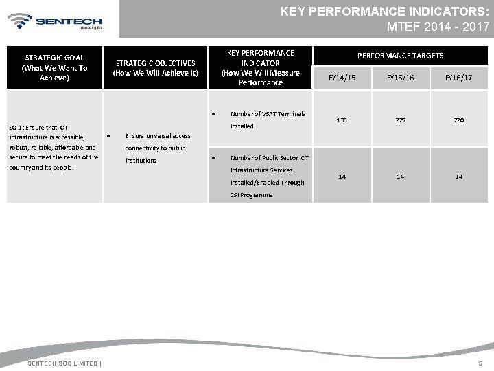 KEY PERFORMANCE INDICATORS: MTEF 2014 - 2017 STRATEGIC GOAL (What We Want To Achieve)