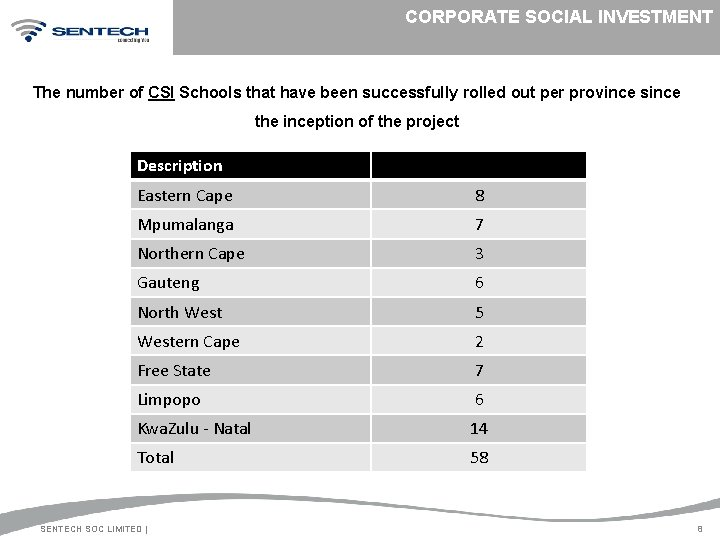 CORPORATE SOCIAL INVESTMENT The number of CSI Schools that have been successfully rolled out