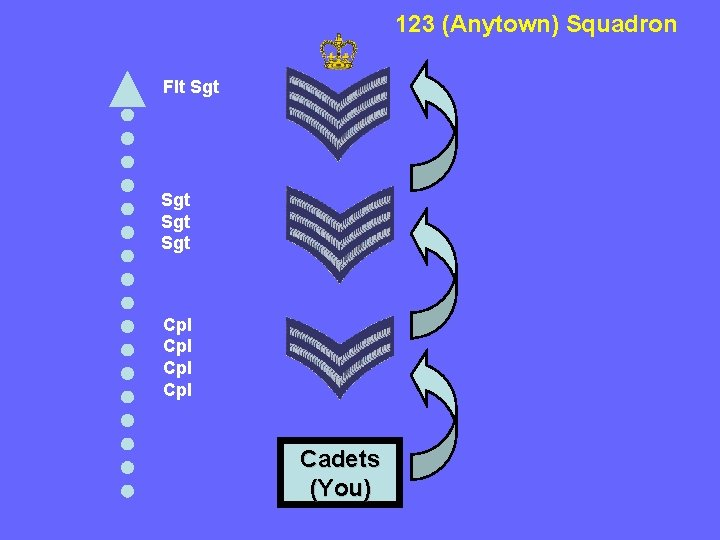 123 (Anytown) Squadron Flt Sgt Sgt Cpl Cpl Cadets (You)