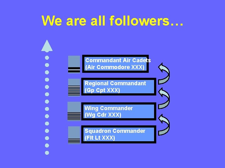 We are all followers… Commandant Air Cadets (Air Commodore XXX) Regional Commandant (Gp Cpt