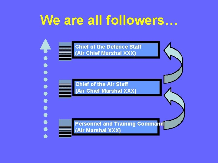 We are all followers… Chief of the Defence Staff (Air Chief Marshal XXX) Chief