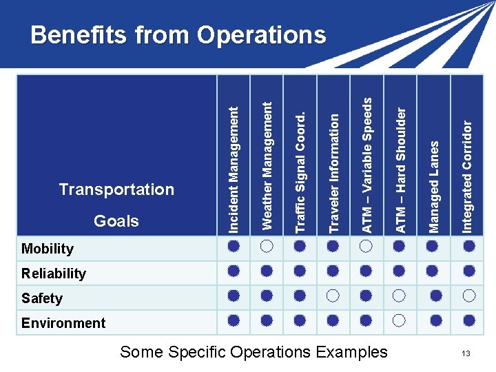 Transportation Goals Some Specific Operations Examples Integrated Corridor Managed Lanes ATM – Hard Shoulder
