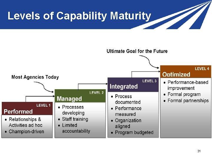 Levels of Capability Maturity 31