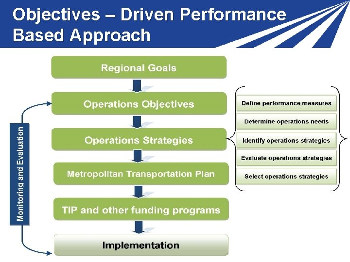 Objectives – Driven Performance Based Approach 33