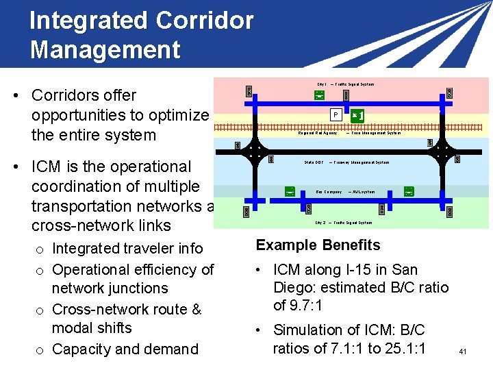 Integrated Corridor Management • Corridors offer opportunities to optimize the entire system • ICM