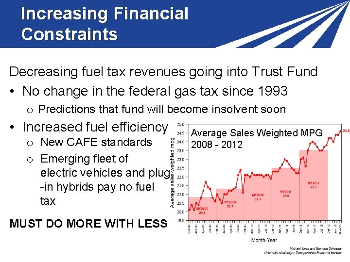 Increasing Financial Constraints Decreasing fuel tax revenues going into Trust Fund • No change