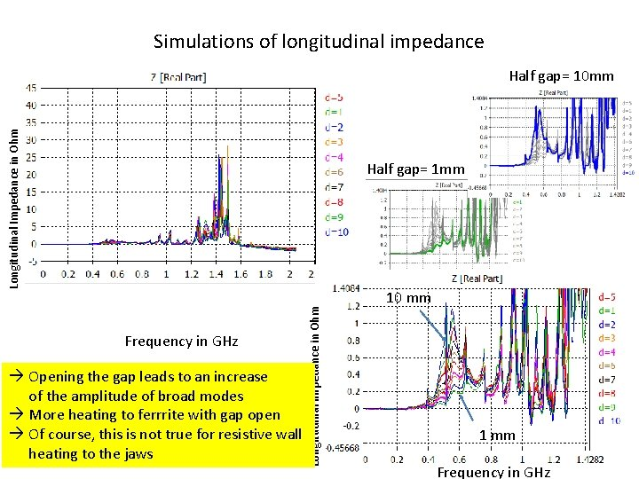 Simulations of longitudinal impedance Longitudinal Impedance in Ohm Half gap= 10 mm Frequency in