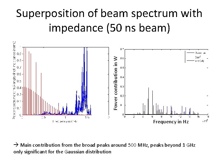Power contribution in W Superposition of beam spectrum with impedance (50 ns beam) Frequency