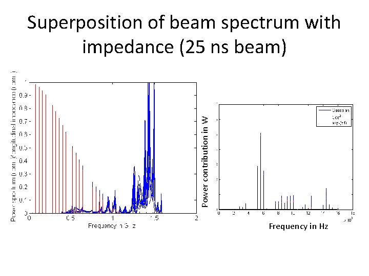 Power contribution in W Superposition of beam spectrum with impedance (25 ns beam) Frequency