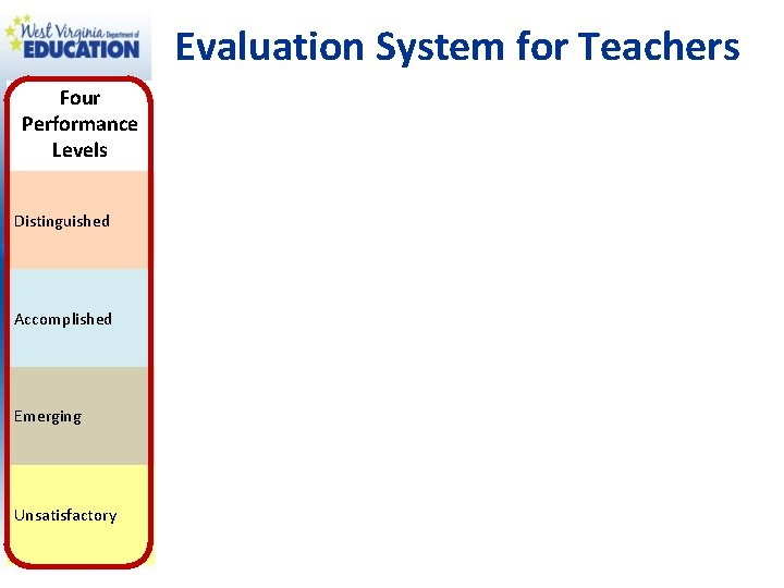 Evaluation System for Teachers Four Performance Levels Distinguished Accomplished Emerging Unsatisfactory