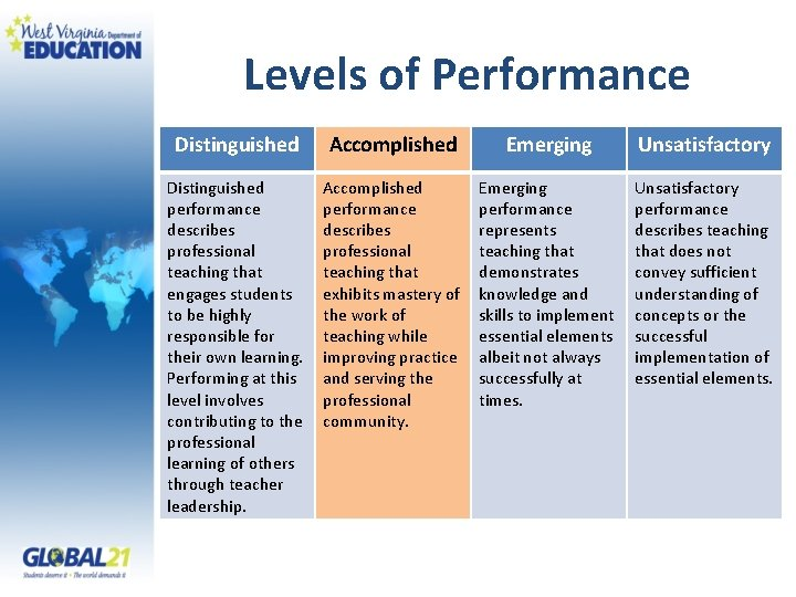 Levels of Performance Distinguished Accomplished Emerging Unsatisfactory Distinguished performance describes professional teaching that engages