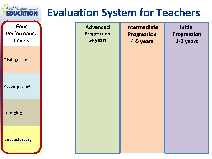 Evaluation System for Teachers Four Performance Levels Distinguished Accomplished Emerging Unsatisfactory Advanced Progression 6+