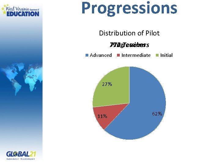 Progressions Distribution of Pilot Progressions 772 Teachers Advanced Intermediate Initial 27% 11% 62%