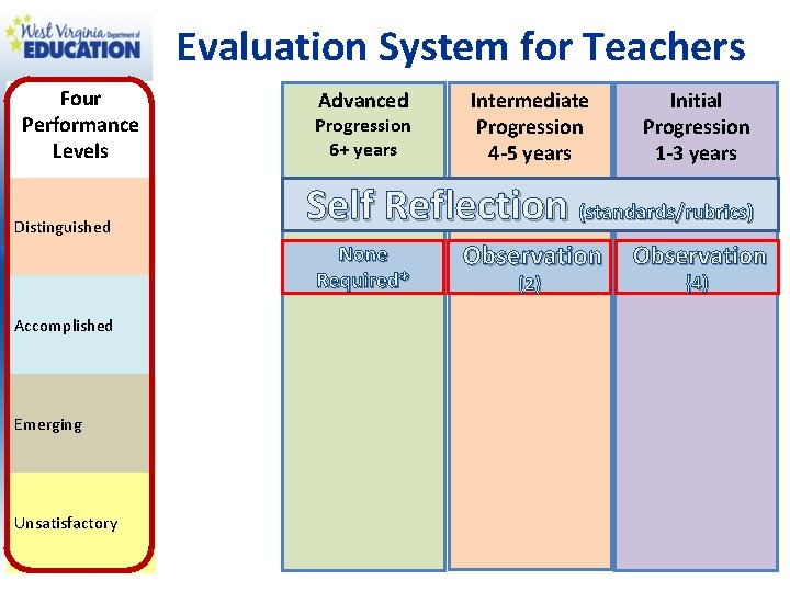 Evaluation System for Teachers Four Performance Levels Distinguished Advanced Progression 6+ years Emerging Unsatisfactory