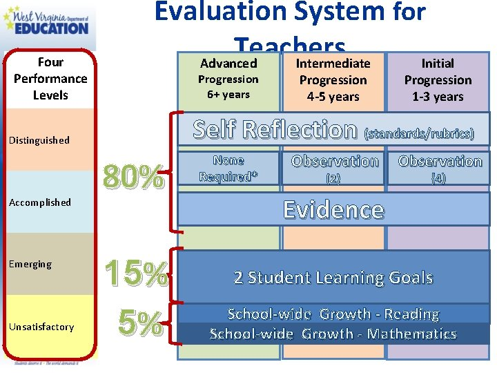 Four Performance Levels Evaluation System for Teachers Advanced Intermediate Initial Progression 6+ years Emerging