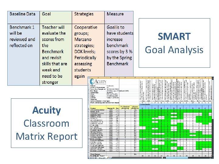 SMART Goal Analysis Acuity Classroom Matrix Report