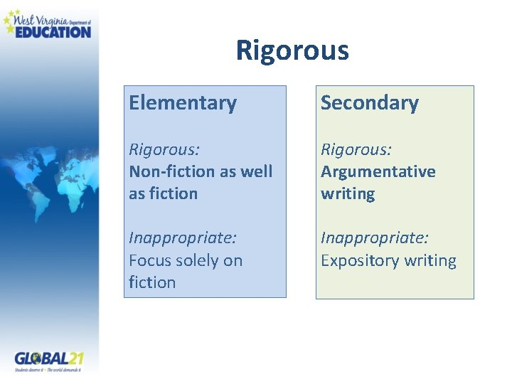 Rigorous Elementary Secondary Rigorous: Non-fiction as well as fiction Rigorous: Argumentative writing Inappropriate: Focus