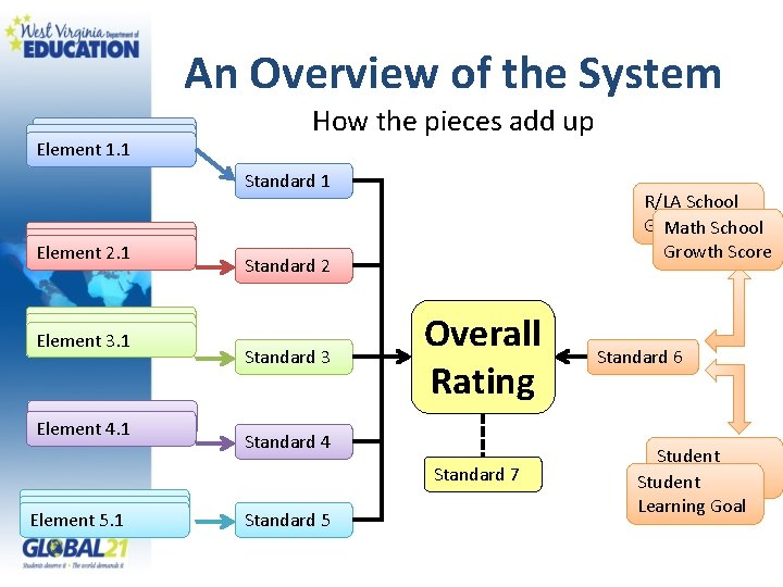 An Overview of the System Elements 1. 1 Elements Element 1. 1 How the