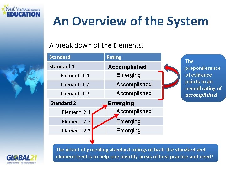 An Overview of the System A break down of the Elements. Standard Rating Standard