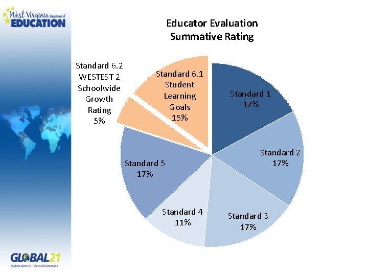 Educator Evaluation Summative Rating Standard 6. 2 WESTEST 2 Schoolwide Growth Rating 5% Standard
